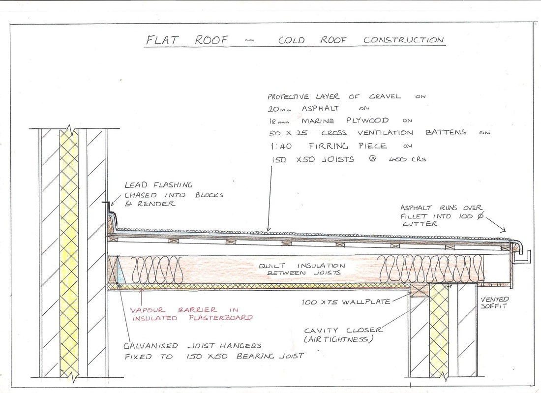 Drawing board shane brouder for Flat roof plan drawing